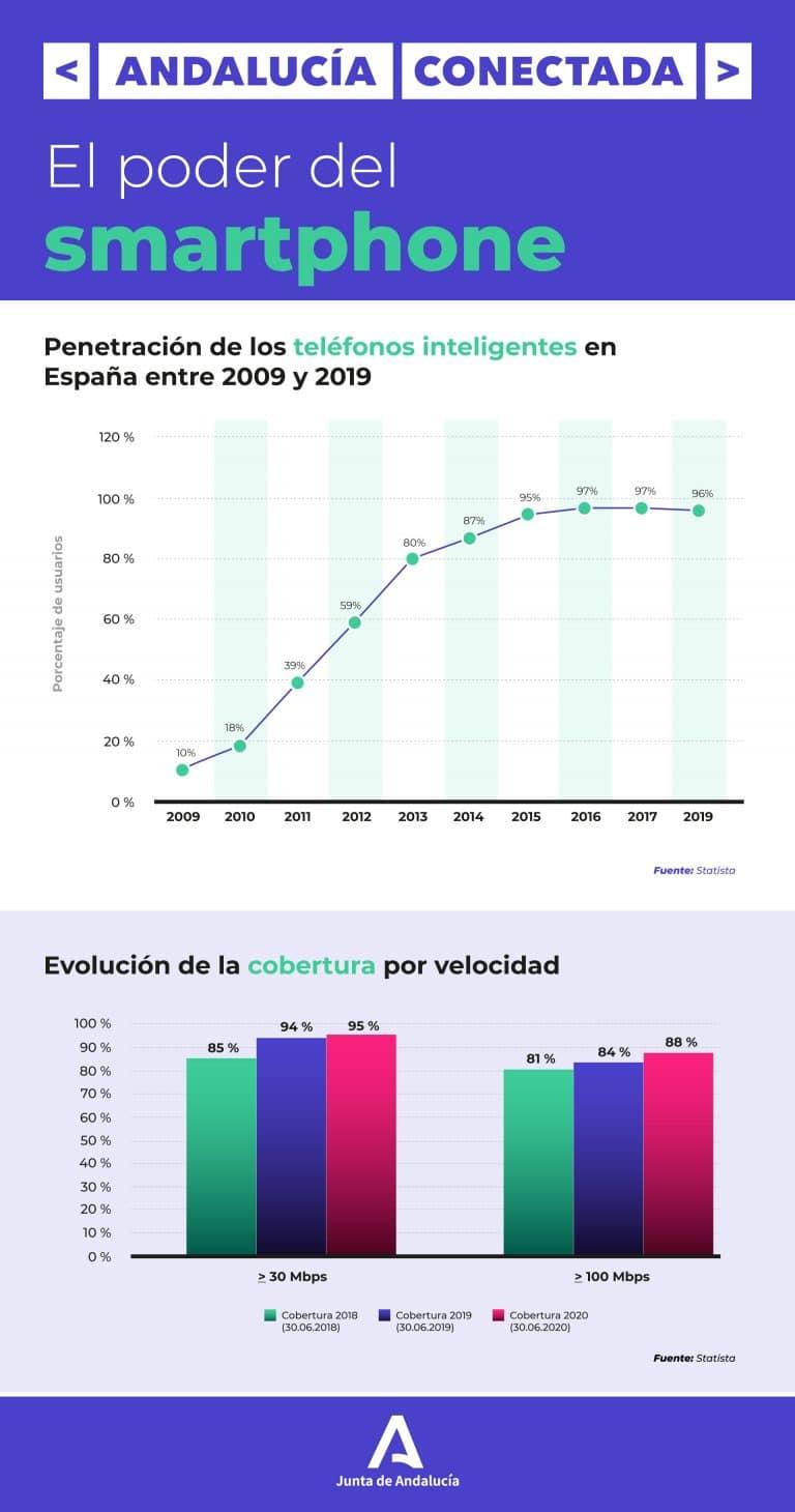 Infografía el poder del smartphone