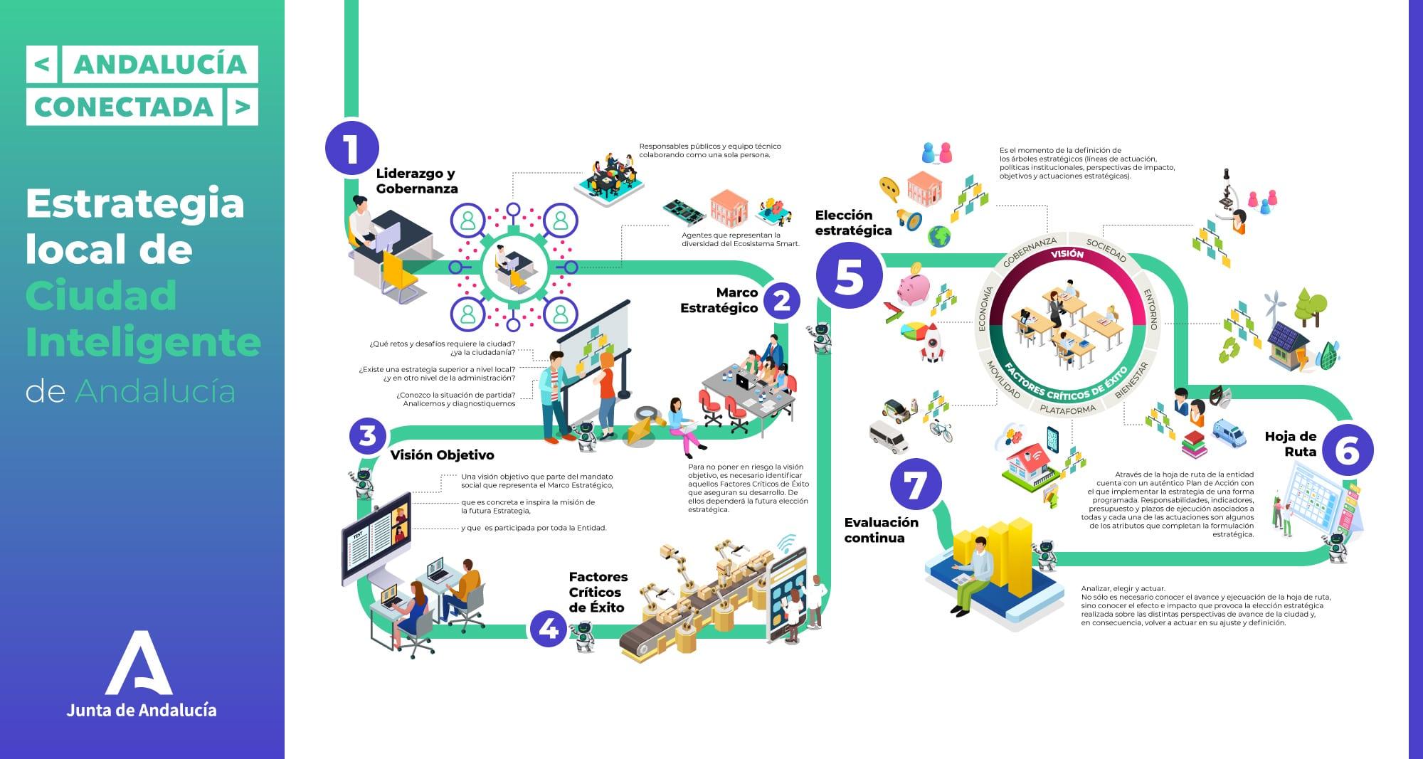 infografia_AndalucíaSmartCity